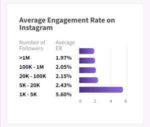 mikä on hyvä sitoutuvuusprosentti instagramissa